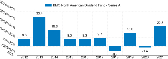 Graph detailing past performance of BMO North American Dividend Fund